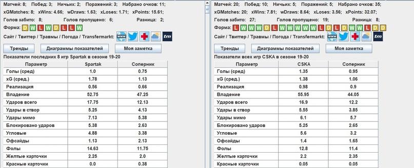 Обзор: Спартак — ЦСКА, изображение №6