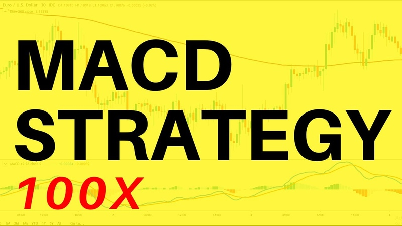I risked MACD Trading Strategy 100 TIMES Here's What Happened