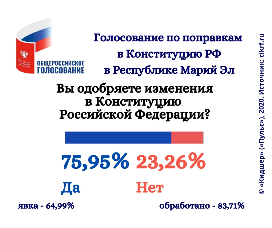 Голосование по поправкам вКонституцию РФ в Республике Марий Эл. Последние данные