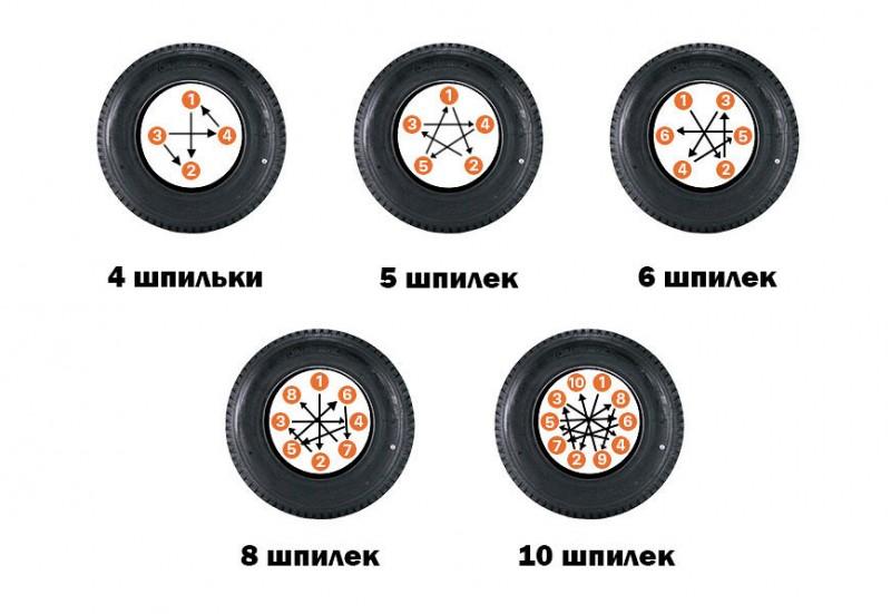 Последовательность затяжки колесных болтов
