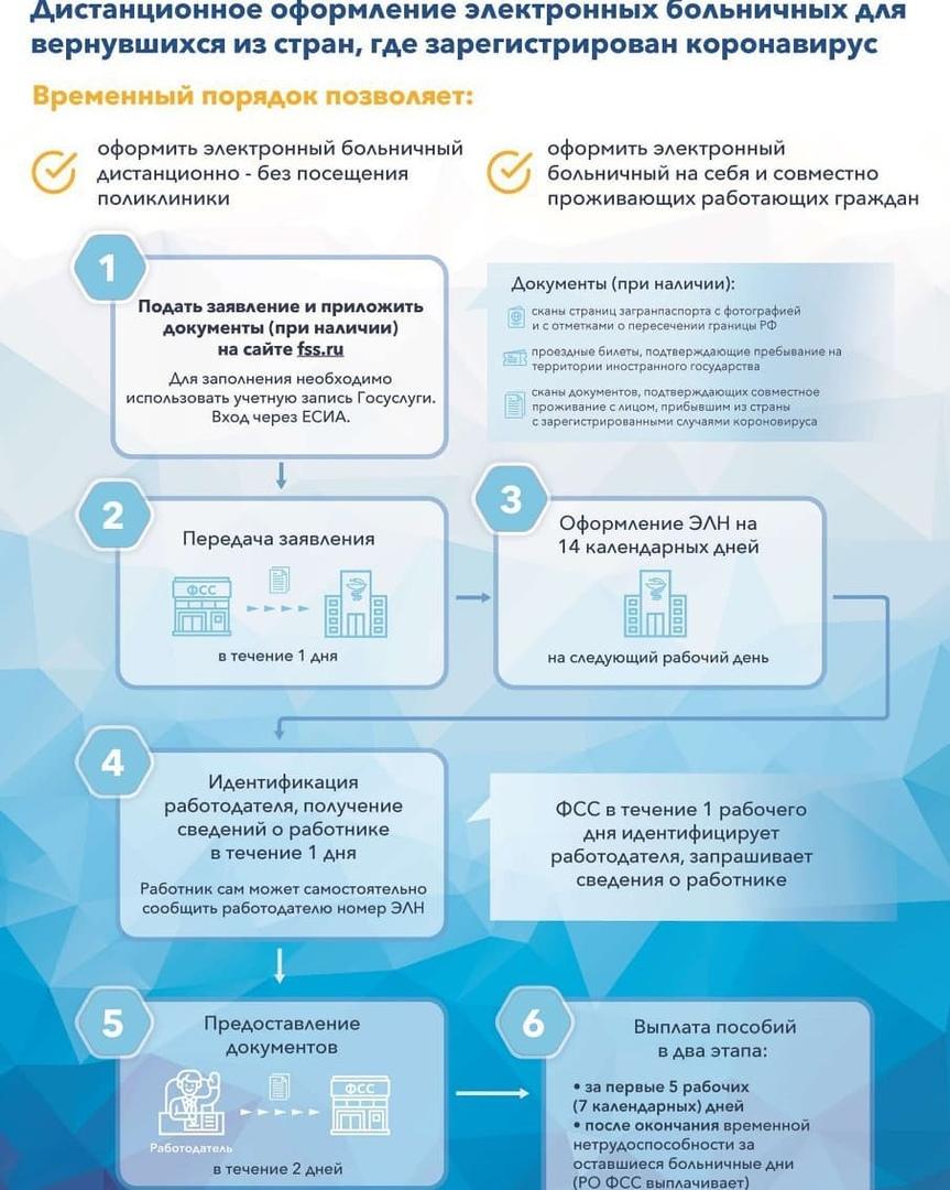 Министерство труда России выпустило наглядные рекомендации для тех граждан, которые вернулись из-за границы и должны соблюдать карантин