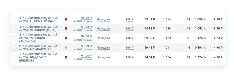 Кейс: Как продвигать автосервис ВКонтакте. Пошаговый алгоритм, изображение №37