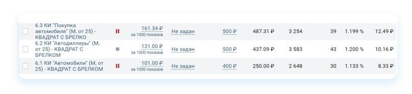 Кейс: Как продвигать автосервис ВКонтакте. Пошаговый алгоритм, изображение №40