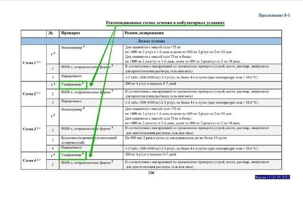 Новая версия рекомендаций Минздрава по лечению ков...