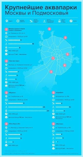 Крупнейшие аквапарки столицы и области:...