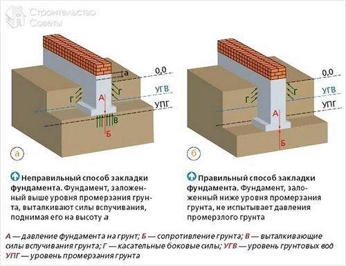 Схемы фундаментов